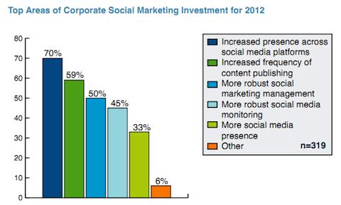 awareness content marketing important
