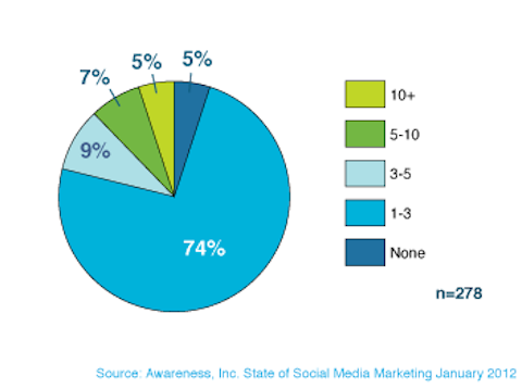 awareness of social media marketing employees