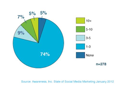 awareness of social media marketing employees