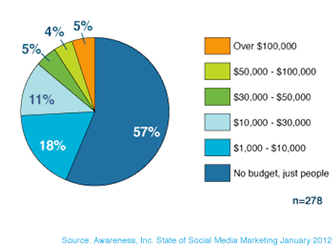 awareness of social media marketing spending