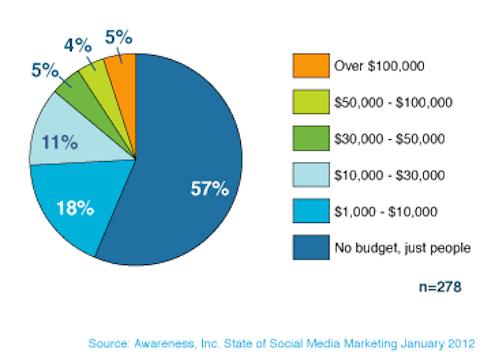 awareness of social media marketing spending