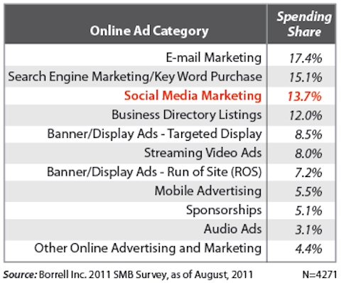 social media marketing ranks third