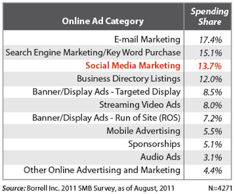social media marketing ranks third