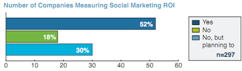 companies measuring social media roi