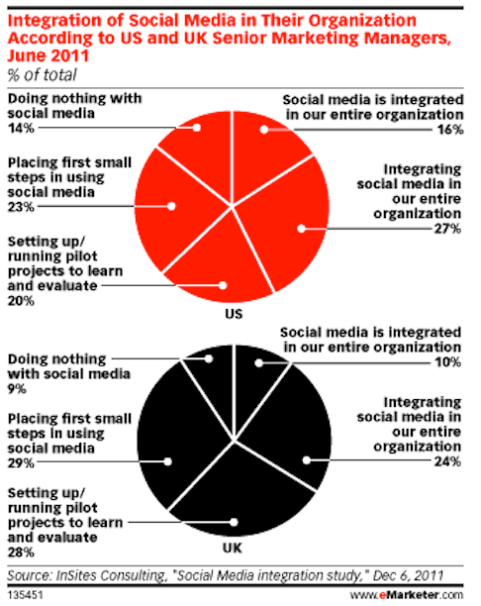 emarketer survey business using social media