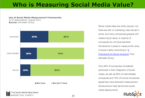 who is measuring social media value