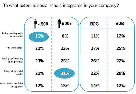 little difference between b2b and b2c