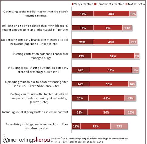 marketing sherpa advertising least effective