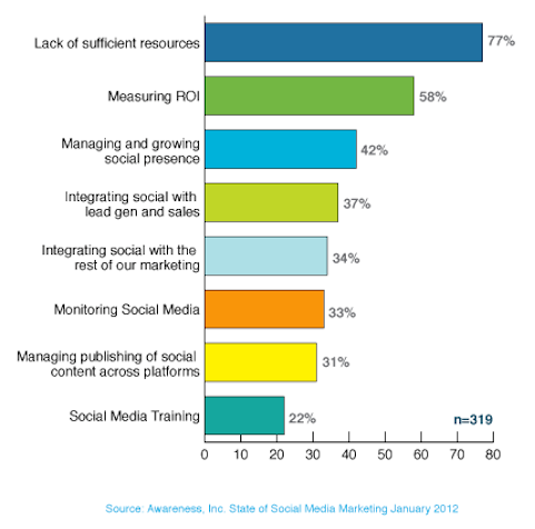 top challenges faced by marketers