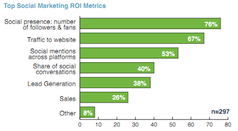 top social marketing roi metrics