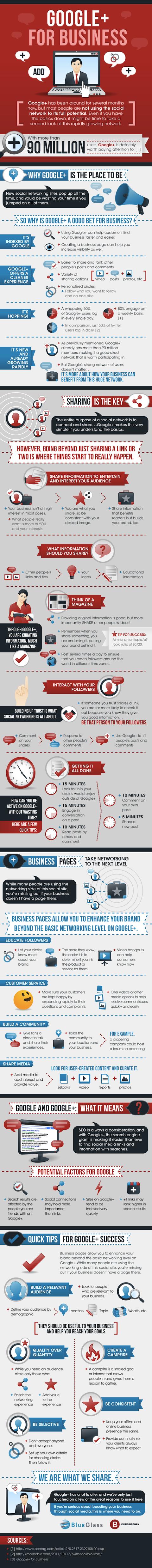 Google + für Unternehmen Infografik