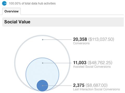 google analytics social overview report