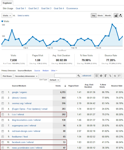 google analytics traffic1