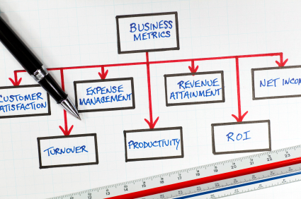 business financial metrics