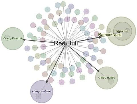 How Google+ Ripples Provides Social Sharing Insights