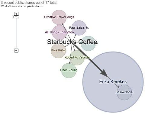 Starbucks-Aktien