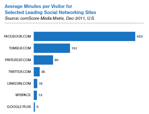 average minutes per visitor