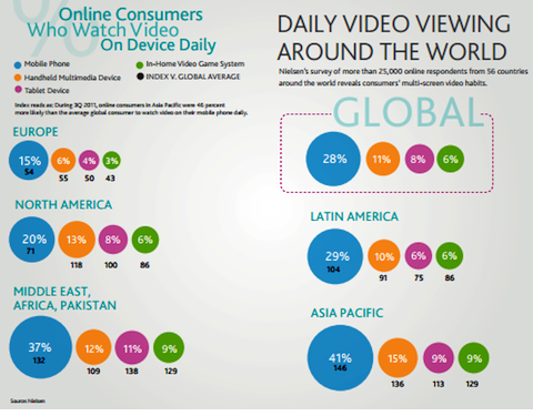 daily video viewing around the world