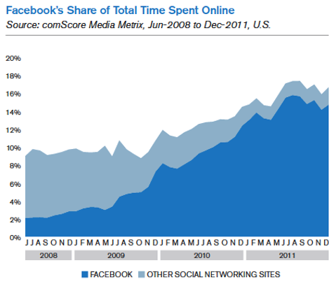 facebook share of total time online