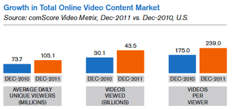 growth in total online video content market