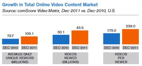 Wachstum des gesamten Marktes für Online-Videoinhalte
