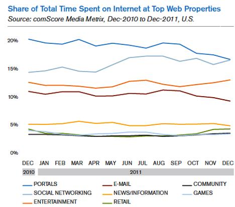 Anteil der Gesamtzeit im Internet