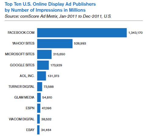 Top Ten uns Online-Display-Anzeigen
