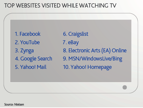 top websites visited while watching tv
