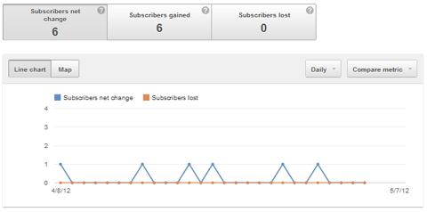 subscribers statistics