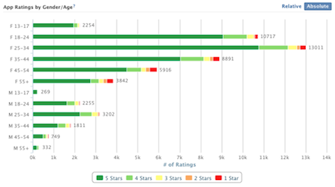 facebook app rating by gender age