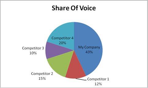 Anteil der Stimme