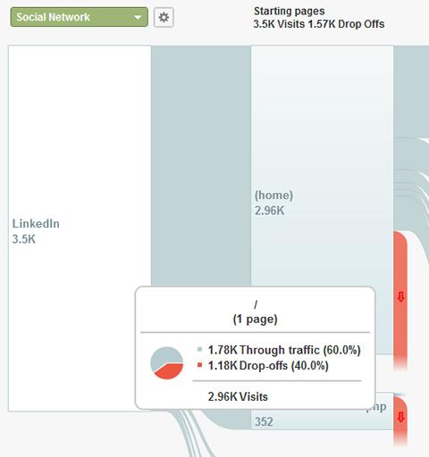 social visitor flow linkedin