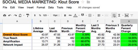 klout scores