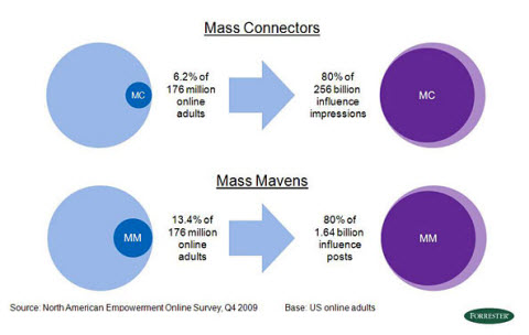 mass connections
