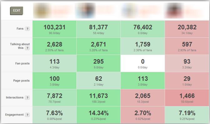 agorapulse competitors analysis