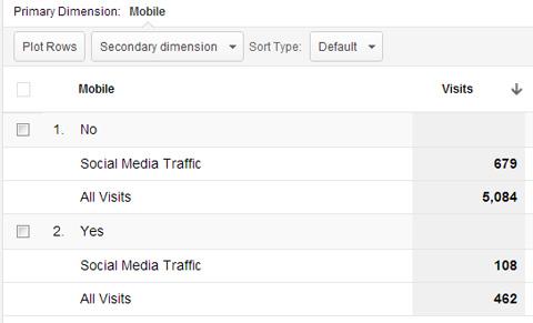 social media mobile traffic