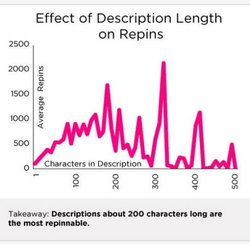 length of description