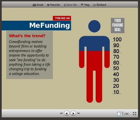 mefunding