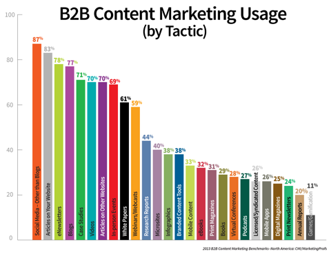 b2b content marketing usage