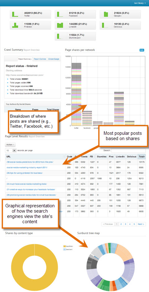 social crawlytics sample report