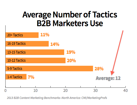 average number of tactics