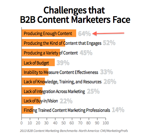 challenge content marketers