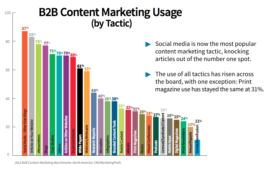 8 Content Marketing Trends for B2B
