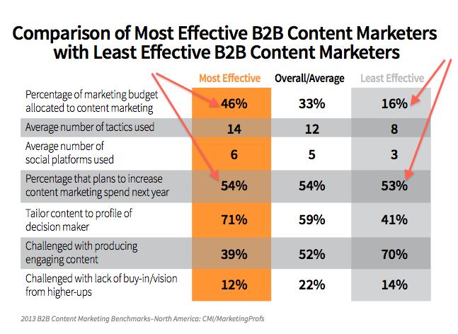 8 Content Marketing Trends for B2B : Social Media Examiner