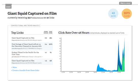 bitly attention spikes