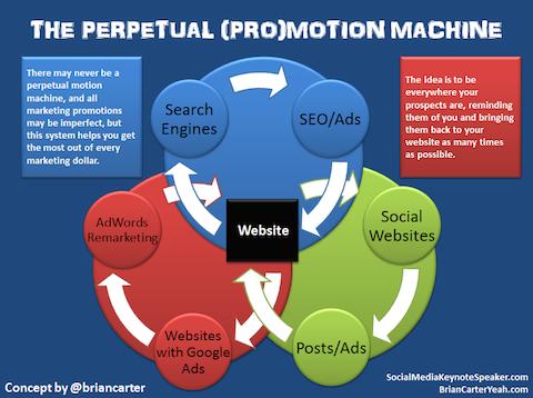 pertpetual promotion machine