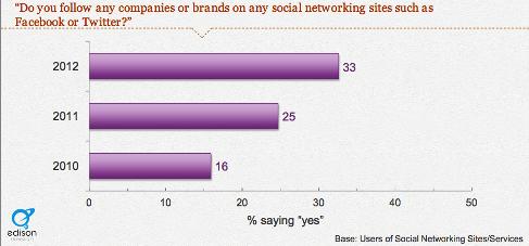 brand following behavior