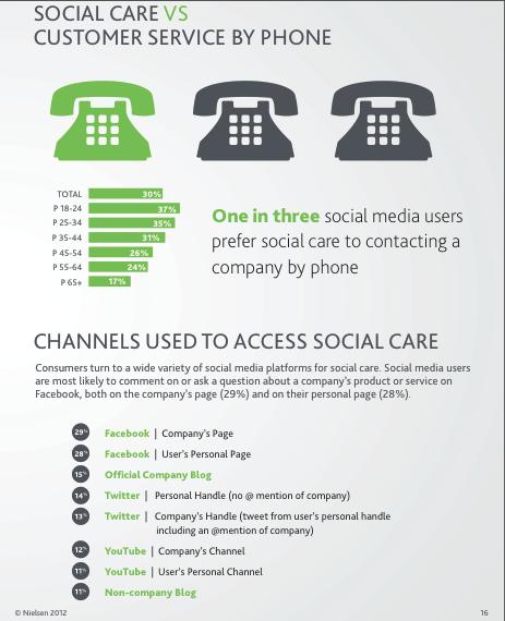 social care vs telephone