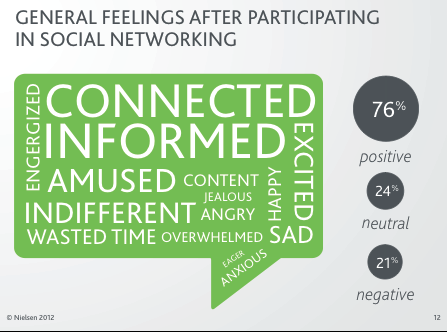 social networking sentiments