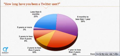 twitter draws new users
